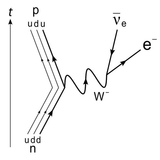 """中子转化为质子、电子和反电子中微子,是衰变过程中能量非守恒的""""根源""""。"""