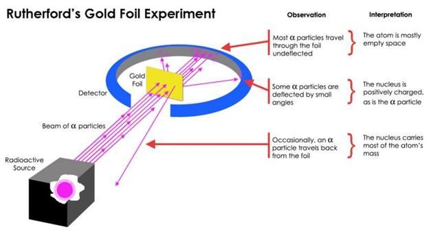 欧内斯特?卢瑟福在超薄的金箔上放射性衰变发射高能带电粒子,之前他信心十足地期待所有粒子都会穿过,许多人都会这样认为,但是实验结果出乎意料。