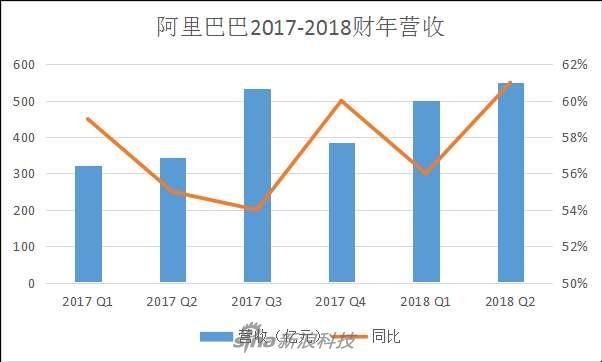 阿里巴巴2017-2018财年营收情况数据