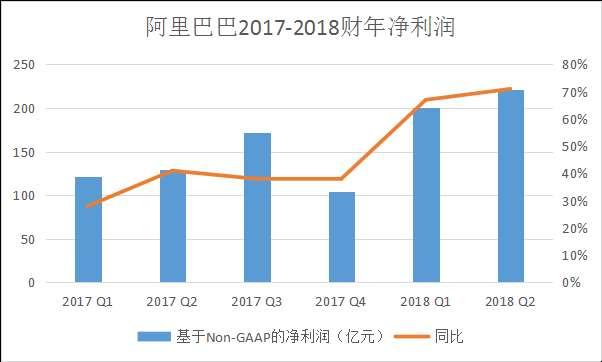 阿里巴巴2017-2018财年净利润情况数据