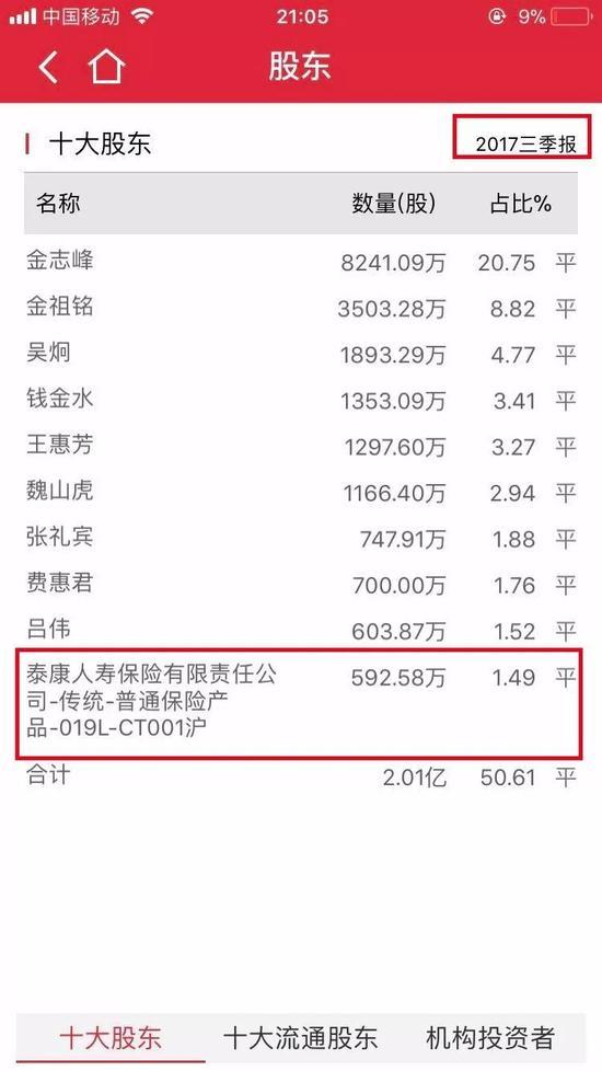 """360借壳""""造富神话"""":2万散户平均每人可赚30万"""