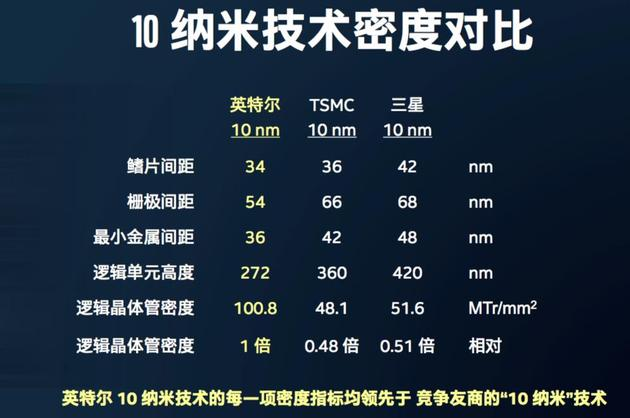 英特尔发布的10nm技术对比图