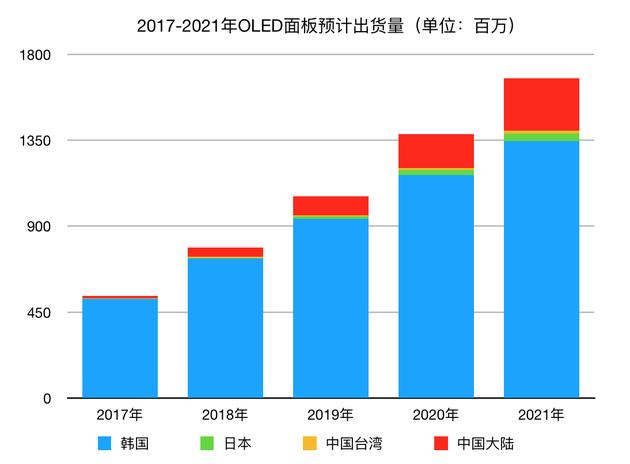 2017及年未来五年面板预计出货量(数据来源:Ubiresearch)