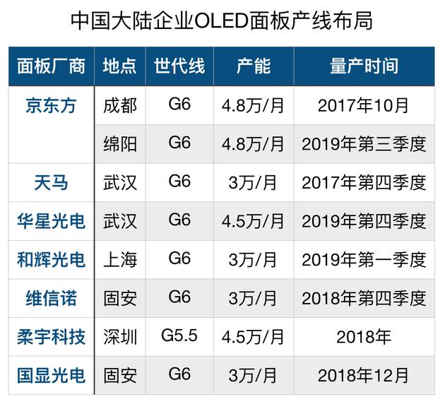 中国大陆企业OLED面板产线布局(数据来源:奥维云网及部分企业公告整理)
