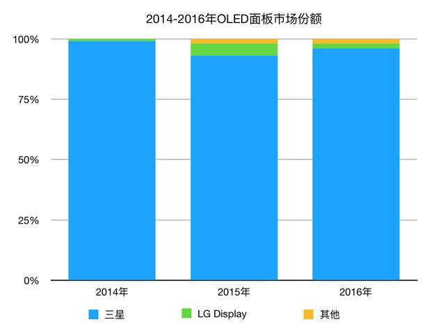 近三年OLED面板市场份额(数据来源:IHS)