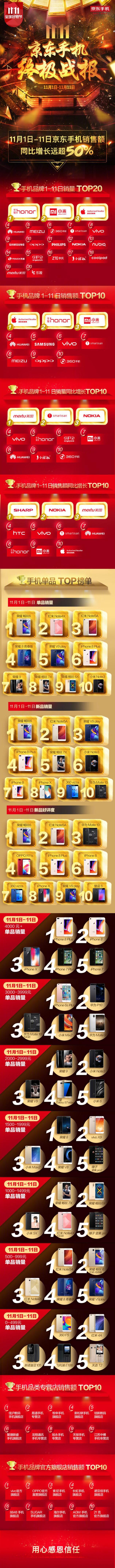 荣耀:京东双11单日销量和销售额首超苹果居第一