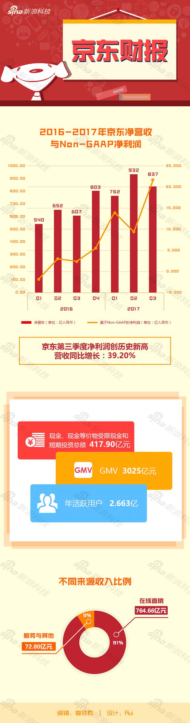 京东第三季度财报数据