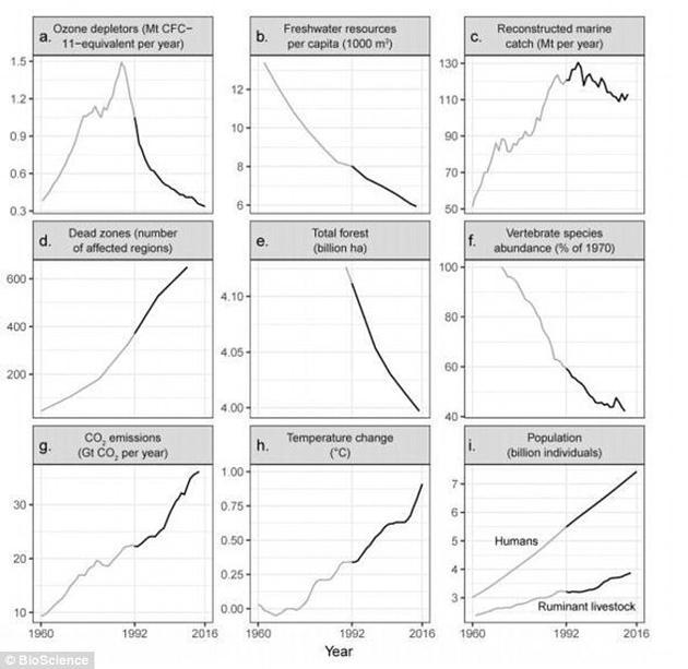 全球超过15000名科学家联名发布了一份《致人类警告信》,提醒众人地球正身处险境。除了臭氧层空洞之外(这一问题已稳定下来),1992年提出的每项重大威胁都愈演愈烈。