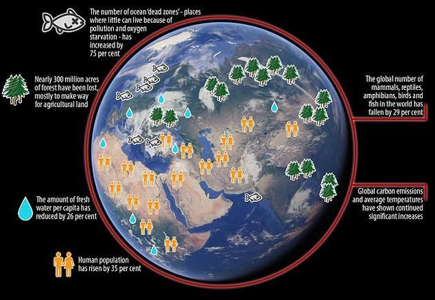 """在此次发布的第二封警告信中,来自184个国家的15000多名科学家表示,人类已经""""开启了5.4亿年来的第六次物种大灭绝。"""