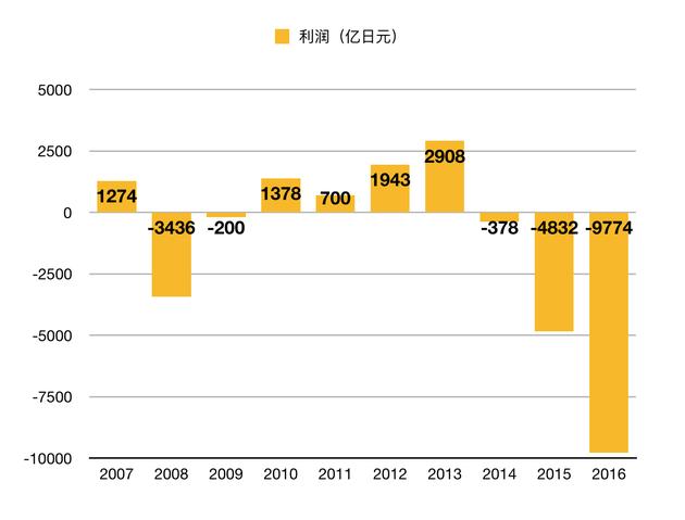 2007~2016东芝的财报数据