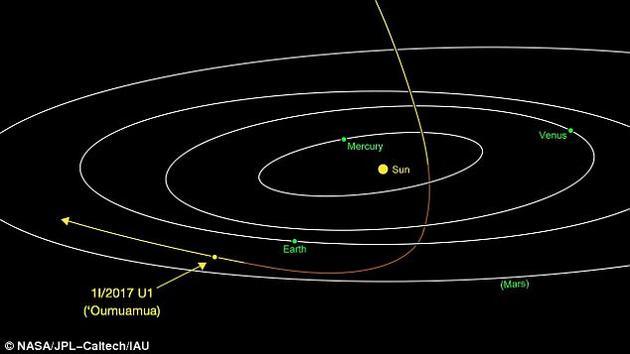 该天体此前被命名为C/2017 U1和A/2017 U1(C和A分别代表彗星和小行星)。它从图片上方进入太阳系,9月9日到达近日点,目前正绕过太阳和地球,朝太阳系之外飞去。