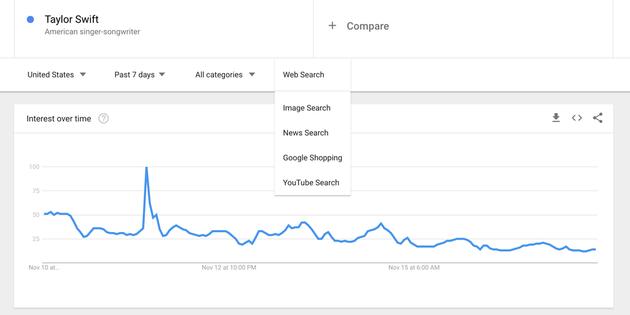 谷歌将提供更多实时搜索数据 包括新闻、图片和视频