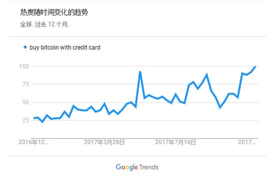 """""""用信用卡买比特币""""搜索量创新高 引发泡沫担忧"""