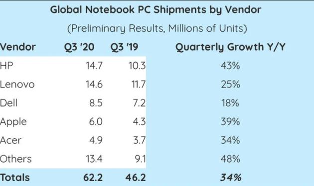 2020Q3笔记本出货量同比增长43%:惠普反超联想居首 苹果第四