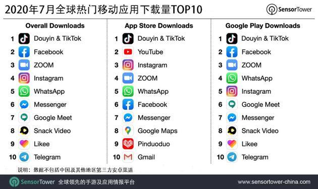 7月抖音(含TikTok)为全球下载量最高非游戏App 美国贡献最多