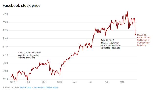 2016-2018年,Facebook股价变化
