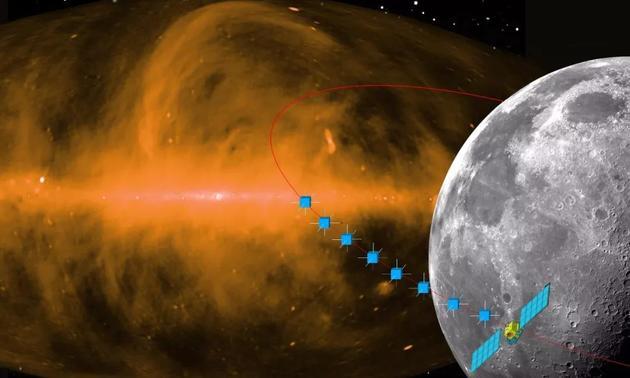 超长波天文阵列由若干环绕月球编队飞行的卫星组成
