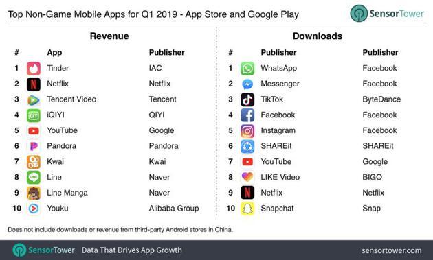 2019年第一季度,非游戏类移动应用排行榜