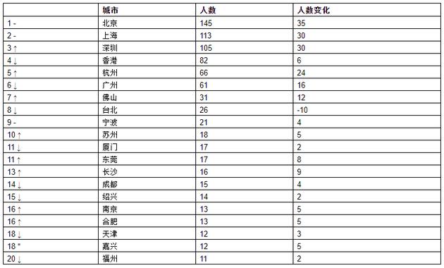 来源:《2021世茂港珠澳口岸城•胡润全球富豪榜》   ↑对比去年排名上升 ↓对比去年排名下降 –对比去年排名不变 *对比去年新进前20名