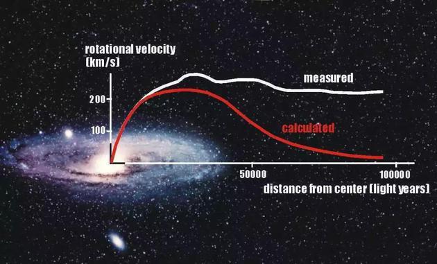 图2:仙女星系(Andromeda Galaxy)中恒星的旋转速度随距离的变化曲线。红色的曲线为无暗物质假设的理论预言,白色曲线为观测得到的曲线。两条曲线在远离星系中心时的不同被认为是暗物质存在的关键证据之一。    图片来源:https://phys.org/news/2011-12-dark.html