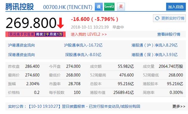 腾讯股价大跌