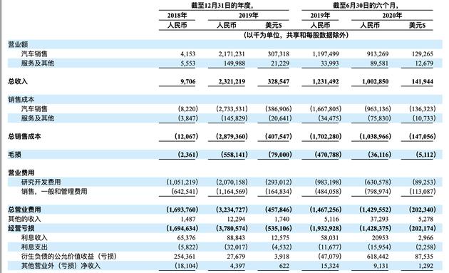 小鹏汽车在美正式提交IPO:将挂牌纽交所 融资额未定