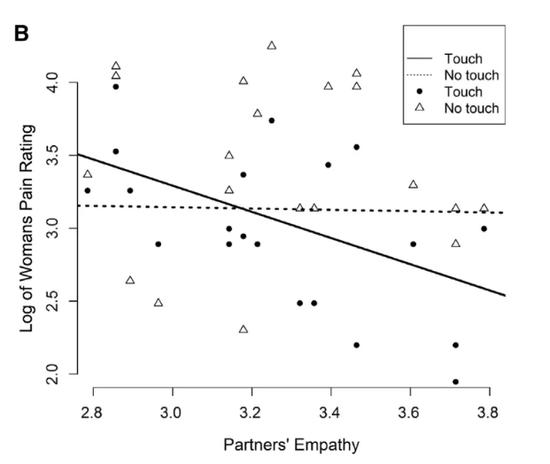 接触和无接触状态下,伴侣同理心和受试者疼痛等级间的关系