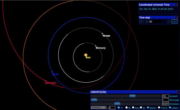 发现2018 DH1时,该小行星正在飞近地球