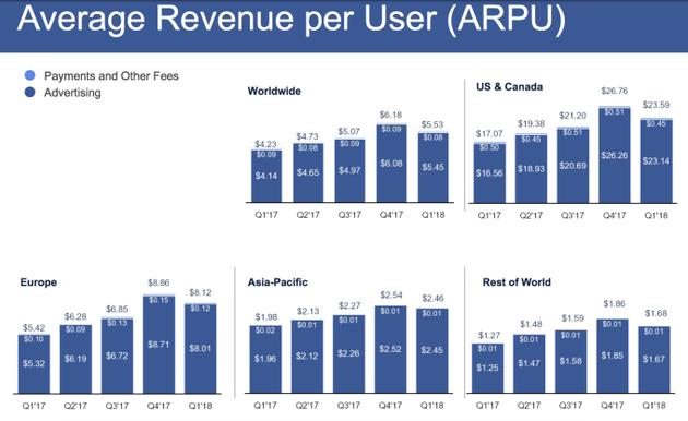 2017年第一季度-2018年第一季度,Facebook每个用户每月平均贡献业务收入