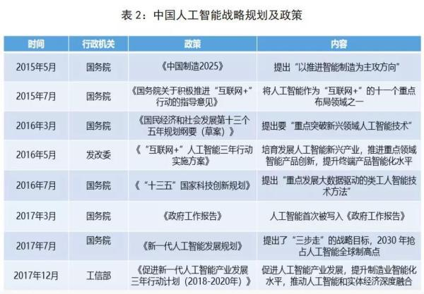 中国人工智能战略规划及政策
