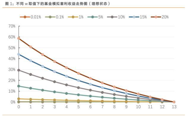数据来源:天风证券金融工程研究组