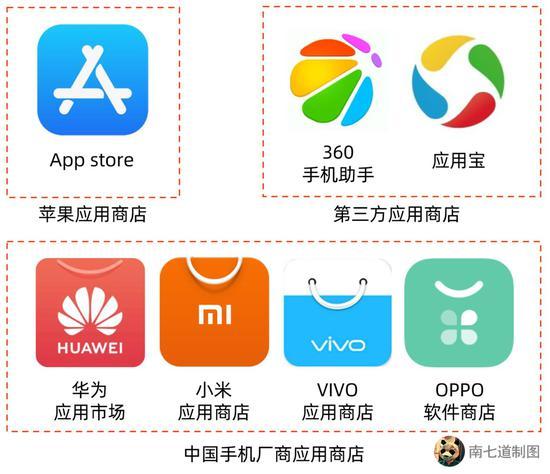 手机软件商店格局图