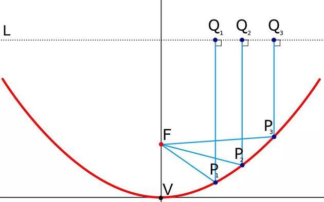 ○ 任意直線(L)、焦點(F)和頂點(V)的拋物線。進入拋物面鏡的平行光線聚焦在F點。頂點爲V,對稱軸穿過V和F。對於偏軸的反射望遠鏡(只有部分拋物面在P1點和P3點之間),接收點仍放置在拋物面的焦點處,但它不會投影到反射望遠鏡上。| 圖片來源:Wikipedia