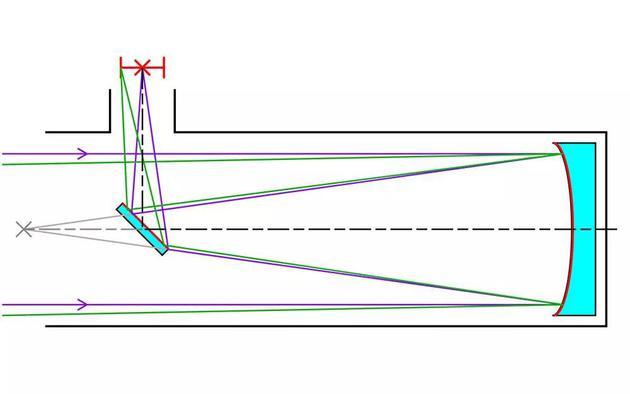 ○ 牛頓望遠鏡的光路徑示意圖。| 圖片來源:Wikipedia