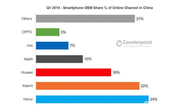 2019年第一季度中國線上智能手機份額,按品牌劃分