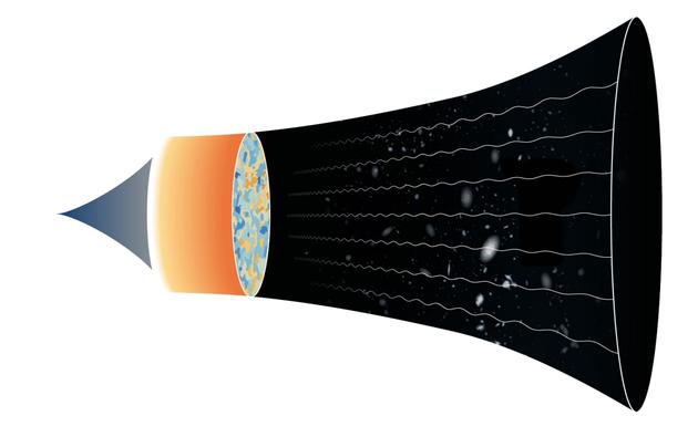 左侧是宇宙未知的起源点,逐渐向右侧扩展,形成一个不断变暗的宇宙。右侧的曲线指示背景辐射