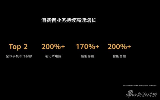余承东:消费者业务2019收入4673亿元手机全球第二