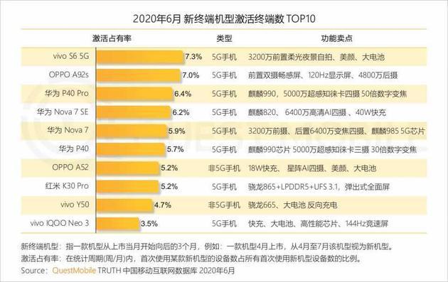 数据机构公布中国智能手机市场二季度数据:vivo份额居第二