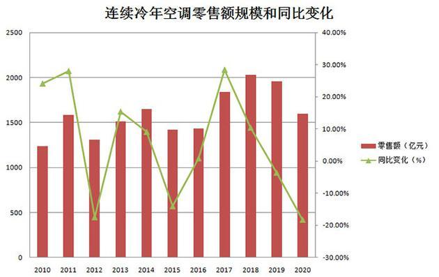 空调利润一降再降 小品牌还耗得起吗?