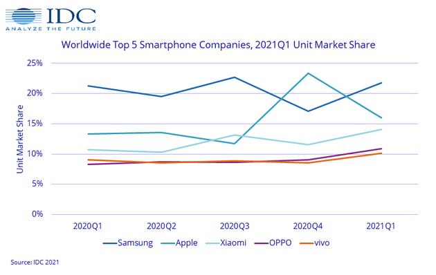 IDC:全球智能手机市场恢复增长 各大品牌锁定华为损失的份额