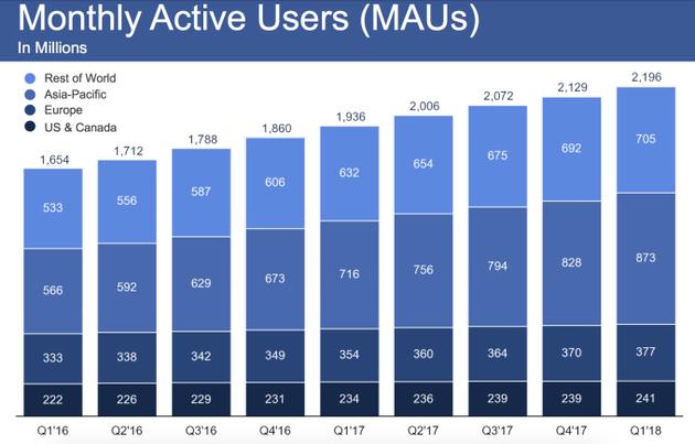 2016第一季度-2018第一季度,Facebook日活用户变化