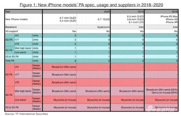 蘋果未來設備的預測表格