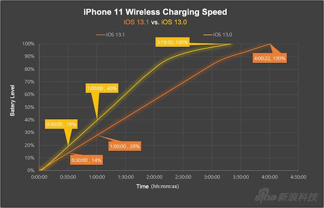 升级iOS 13.1之后,同样的手机无线充电速度并不一样(图片来自充电头网)