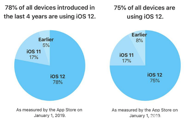 iOS 12系統安裝率數據