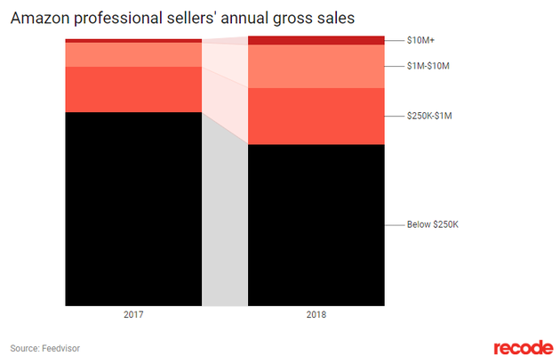 亚马逊职业卖家销售额不同量级比例变化
