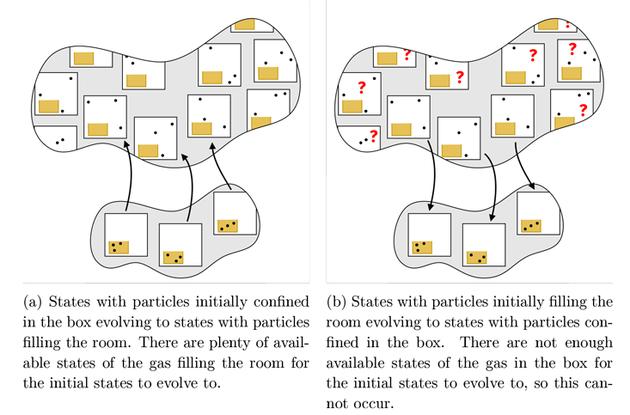 气体在局限于盒子(下方)内部及填充房间(上方)时的可能状态集合。每个方块表示气体粒子的一种可能状态。上方的集合比下方大得多,因为当气体充满房间时,会出现更多可能的状态。