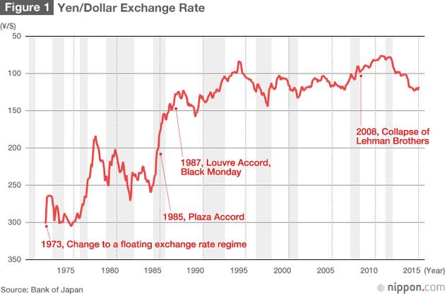 日元升值走势图