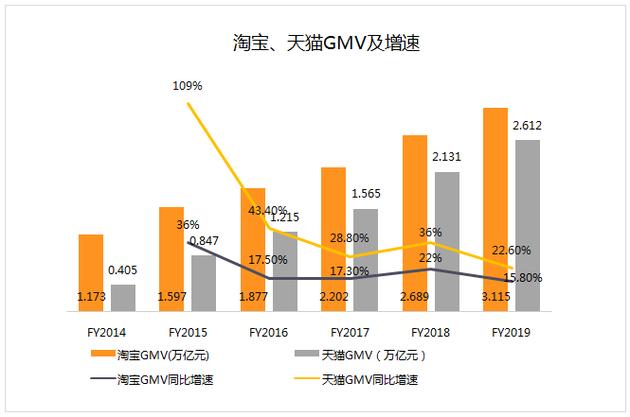 (数据来源:公司财报  制图:创业邦)