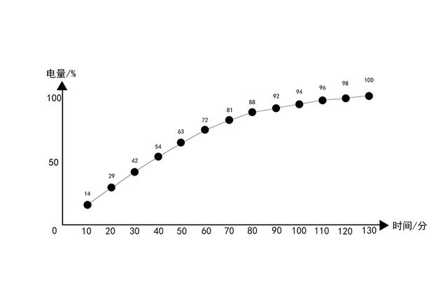 摩托罗拉 P50充电时间记录