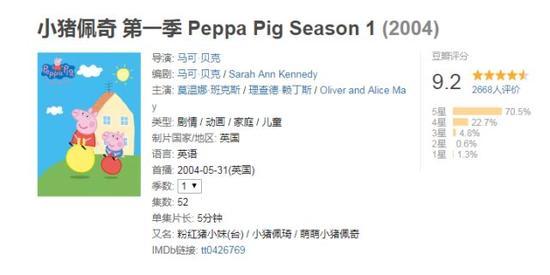 ▲小猪佩奇第一季在豆瓣上的评分高达9.2分